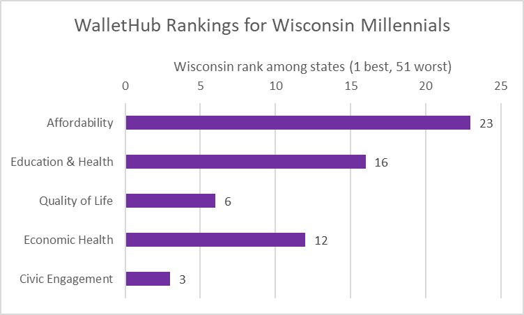 WalletHub Ranking for Wisconsin Millennials
