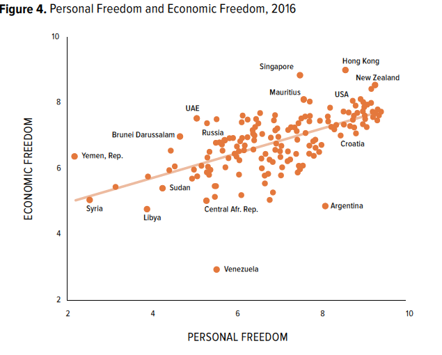 Personal Freedom and Economic Freedom, 2016
