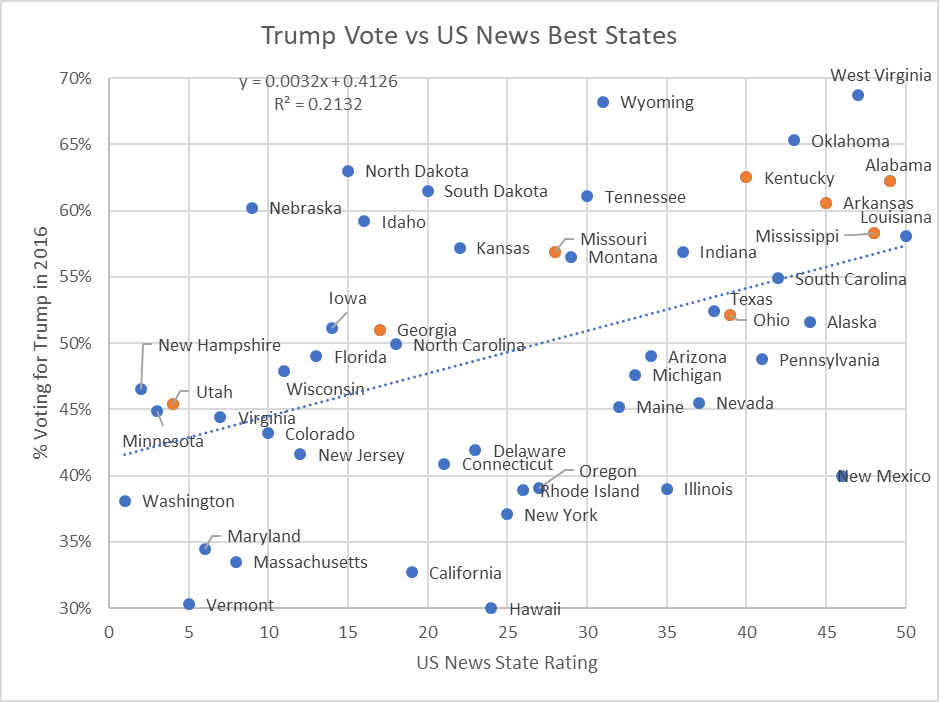 Trump Votes vs US News Best States
