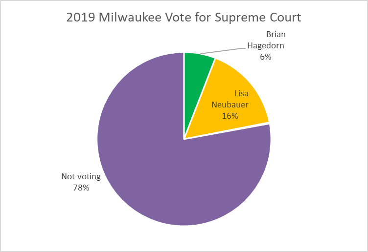 2019 Milwaukee Vote for Supreme Court