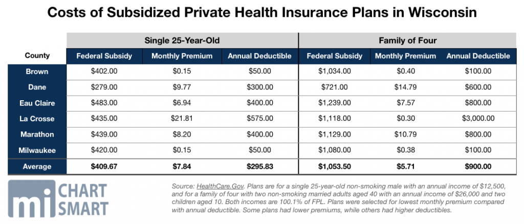 Costs of Subsidized Private Health Insurance Plans in Wisconsin