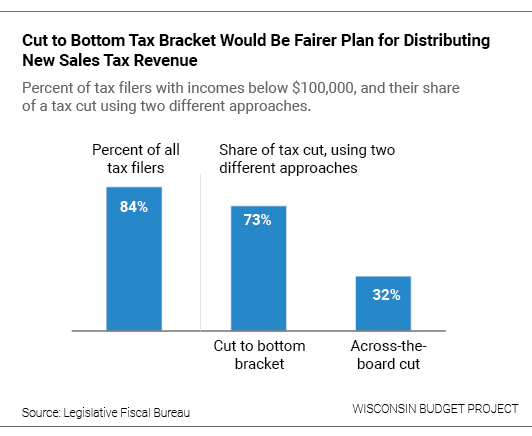Cut to Bottom Tax Bracket Would be Fairer Plan for Distributing New Sales Tax Revenue