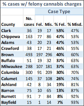Percent with felony cannabis charges