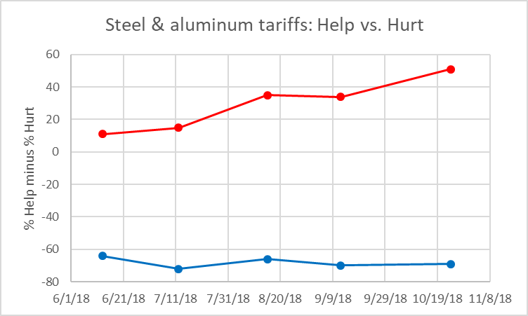 Steel and aluminum tariffs: Help vs. Hurt