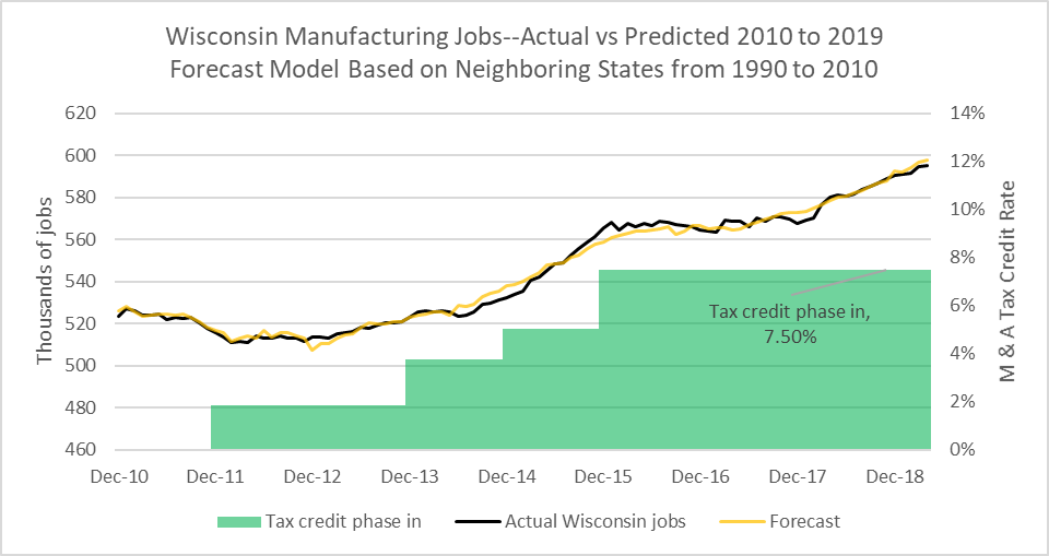 Wisconsin Manufacturing Jobs--Actual vs Predicted 2010 to 2019. Forecast Model Based on Neighboring State from 1990 to 2010.