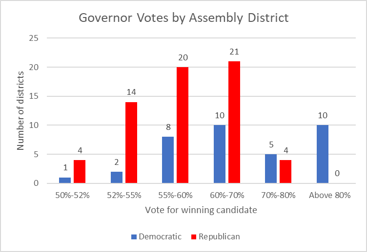 Governor Vots by Assembly District