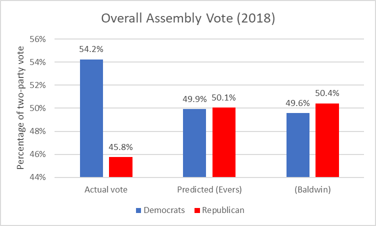 Overall Assembly Vote (2018)