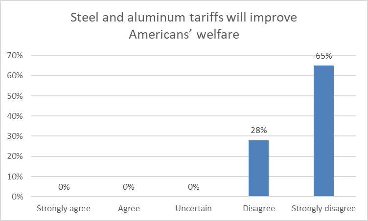 Steel and aluminum tariffs will improve Americans' welfare