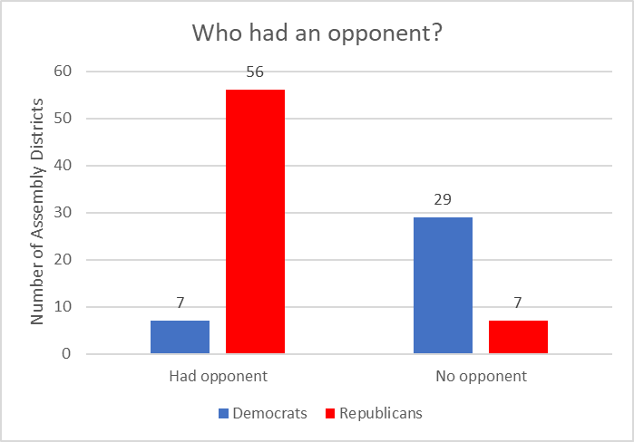 Who had an opponent?