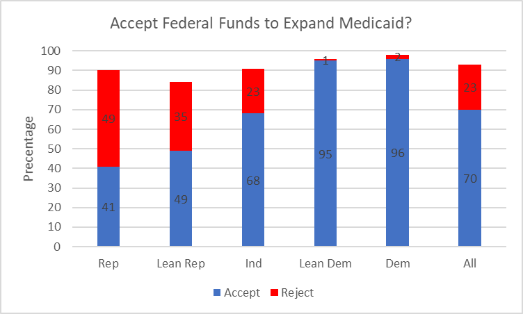 Accept Federal Funds to Expand Medicaid?