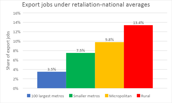 Export jobs under retaliation-national averages