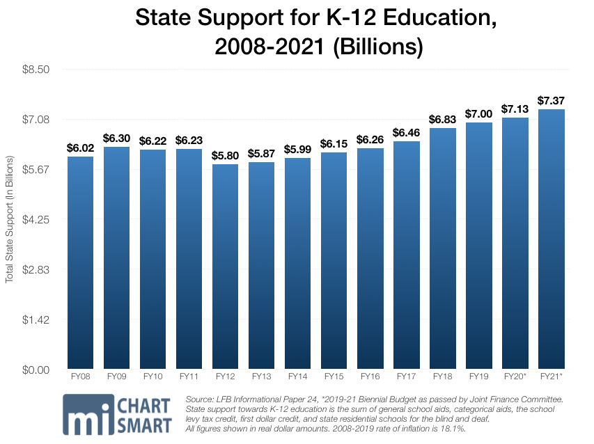 State Support for K-12 Education, 2008-2021 (Billions)