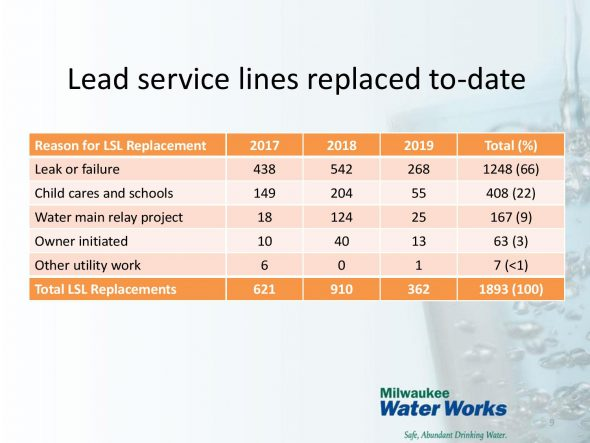 Lead service line replacement details. Image from Milwaukee Water Works.