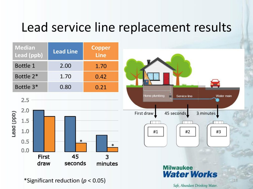 Lead water test results. Image from the Milwaukee Water Works.