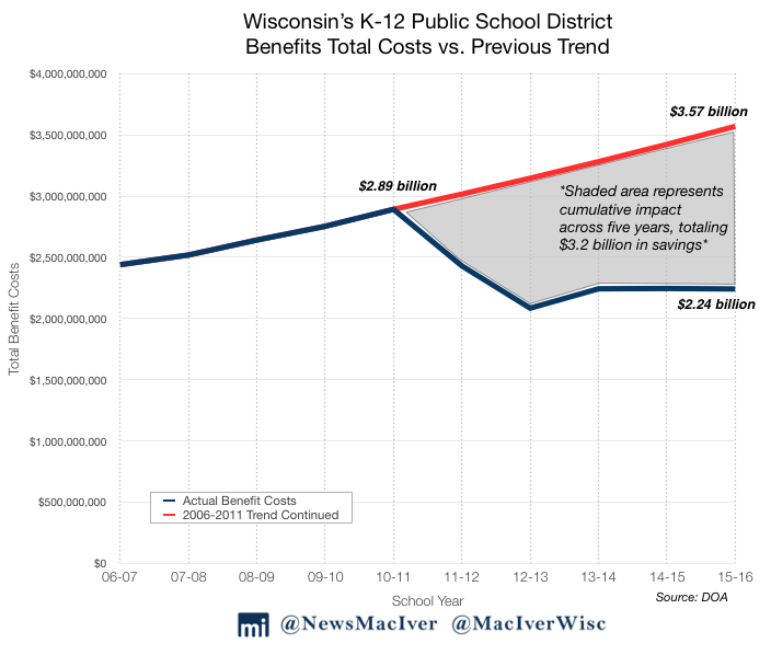 Wisconsin's K-12 Public School District Benefits Total Costs vs. Previous Trend
