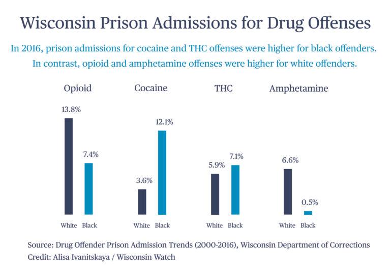 Wisconsin Prison Admissions for Drug Offenses