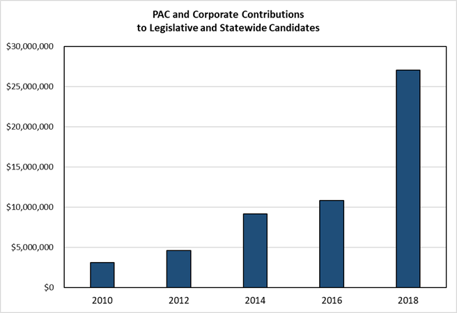 PAC and Corporate Contributions to Legislative and Statewide Candidates