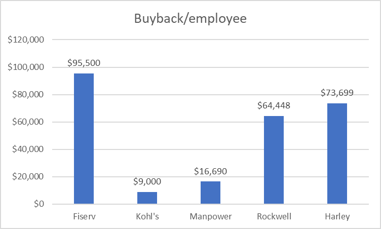 Buyback/employee