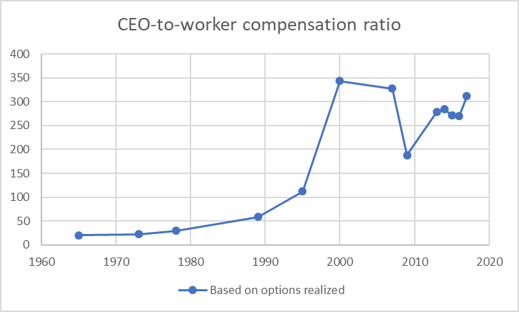 CEO-to-worker compensation ratio