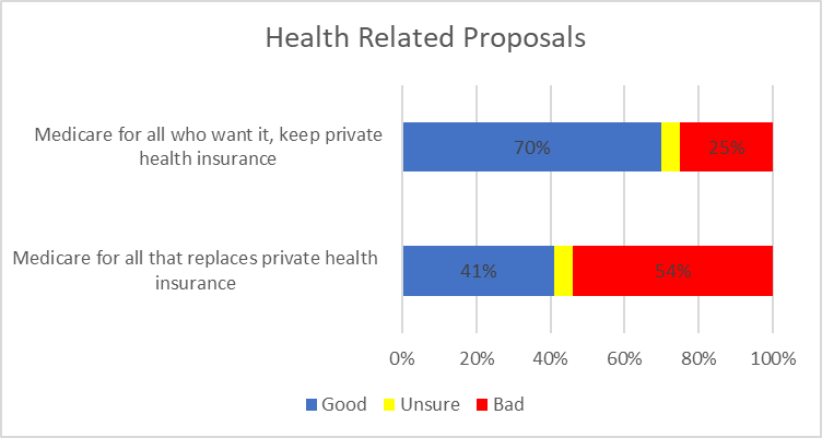 Health Related Proposals