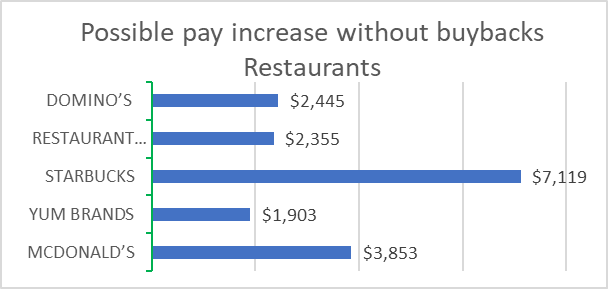Restaurants: Possible pay increase without buyback