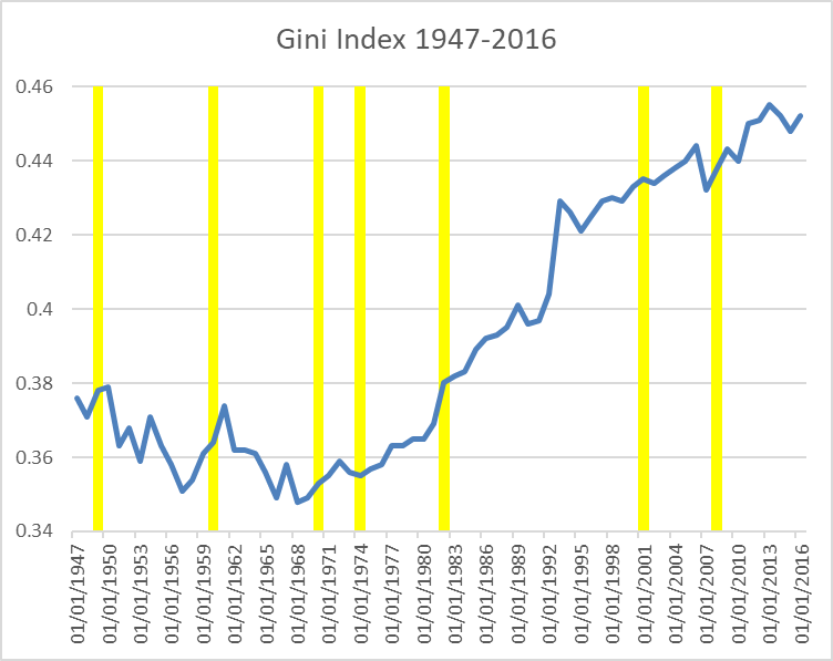 Gini Index 1947-2016
