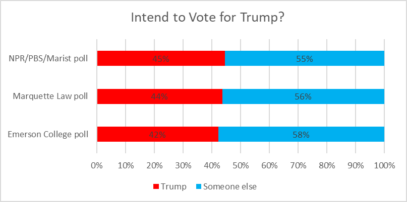 Intend to Vote for Trump?