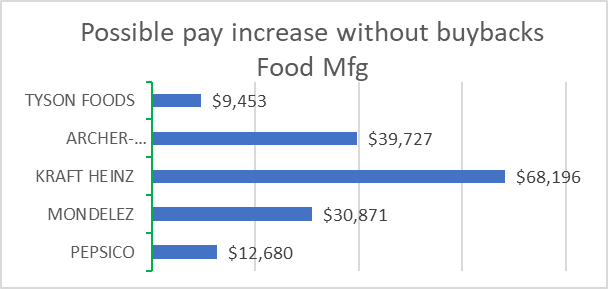 Food Mfg: Possible pay increase without buybacks