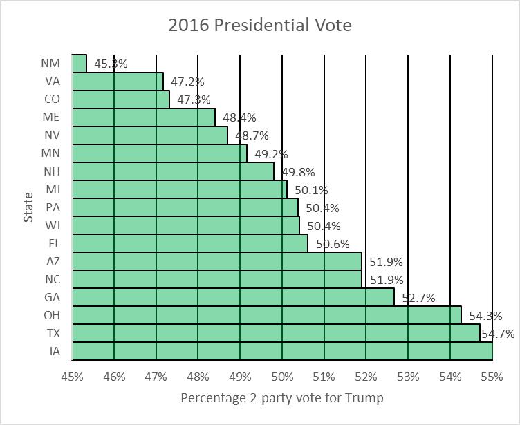 2016 Presidential Vote