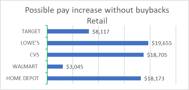 Retail: Possible pay increase without buybacks