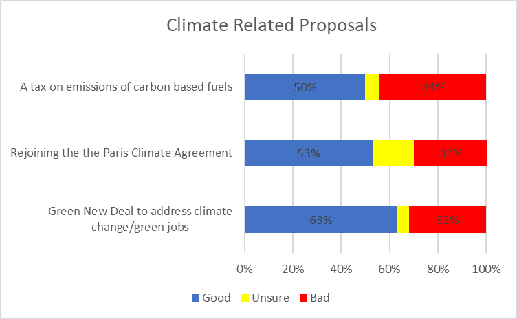 Climate Related Proposals