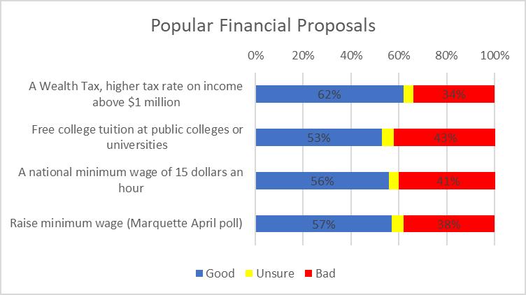 Popular Financial Proposals