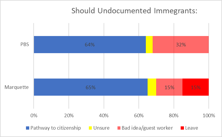 Should Undocumented Immigrants: