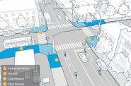 Conceptual high impact redesign of N. 27th St. and W. Burleigh St. intersection in Milwaukee Pedestrian Plan.