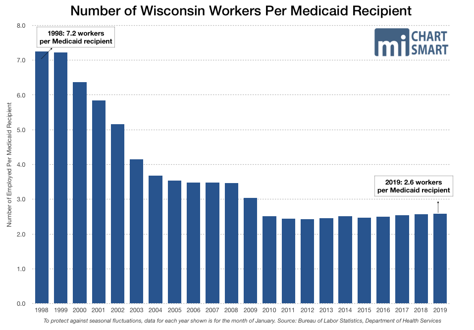 Number of Wisconsin Workers Per Medicaid Recipient