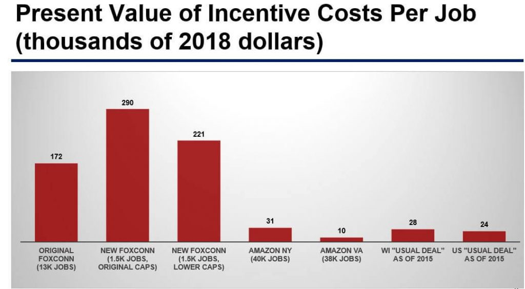 Present Value of Incentive Costs Per Job (thousands of 2018 dollars). Graph from economist Bartik's report on Foxconn.