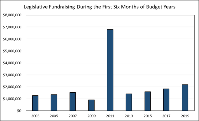 Legislative Fundraising During the First Six Months of Budget Years