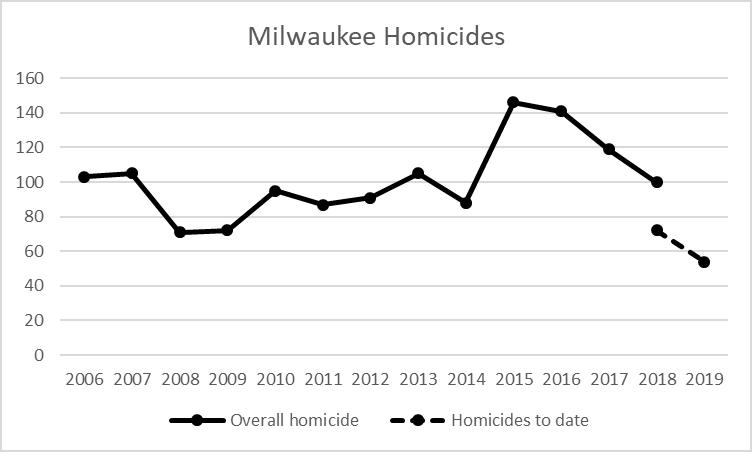 Milwaukee Homicides