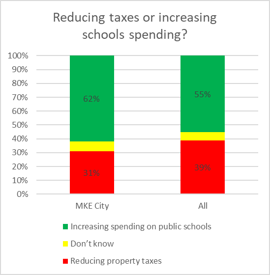 Reducing taxes or increasing schools spending?