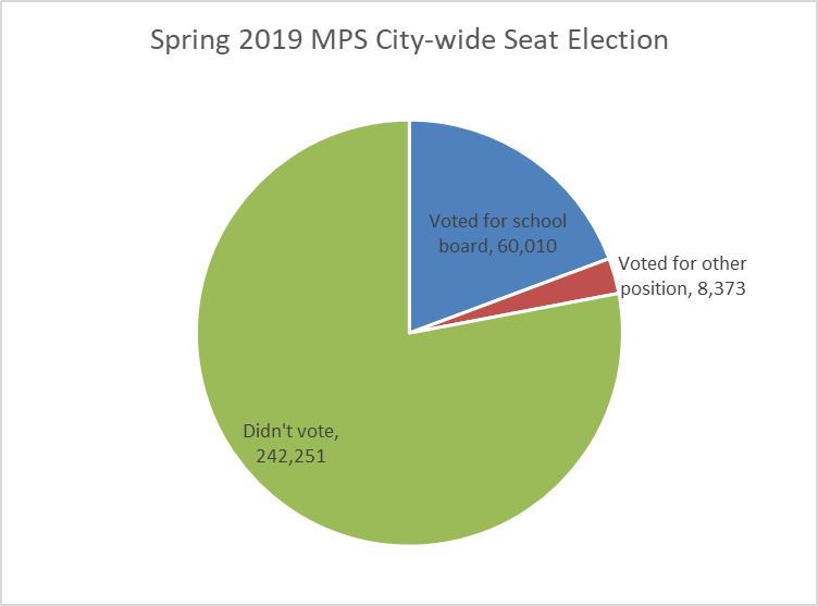 Spring 2019 MPS City-wide Seat Election