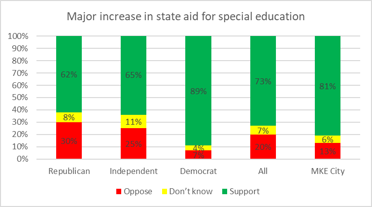 Major increase in state aid for special education