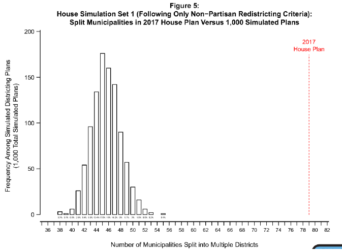 House Simulation Set 1 (Following Only Non-Partisan Redistricting Criteria): Split Municipalities in 2017 House Plan Versus 1,000 Simulated Plans