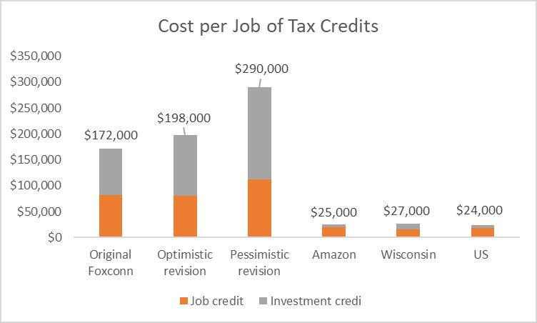 Cost per Job of Tax Credits