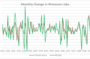 Monthly Change in Wisconsin Jobs