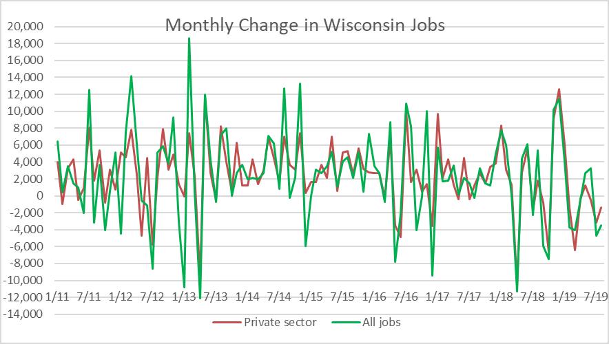 Monthly Change in Wisconsin Jobs