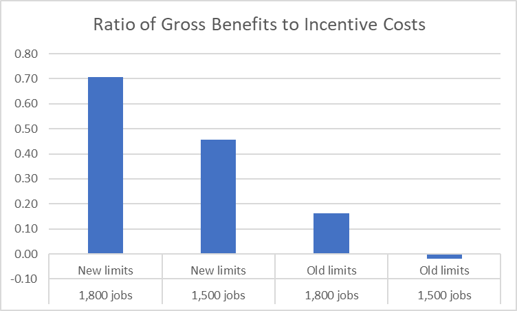 Ratio of Gross Benefits to Incentive Costs