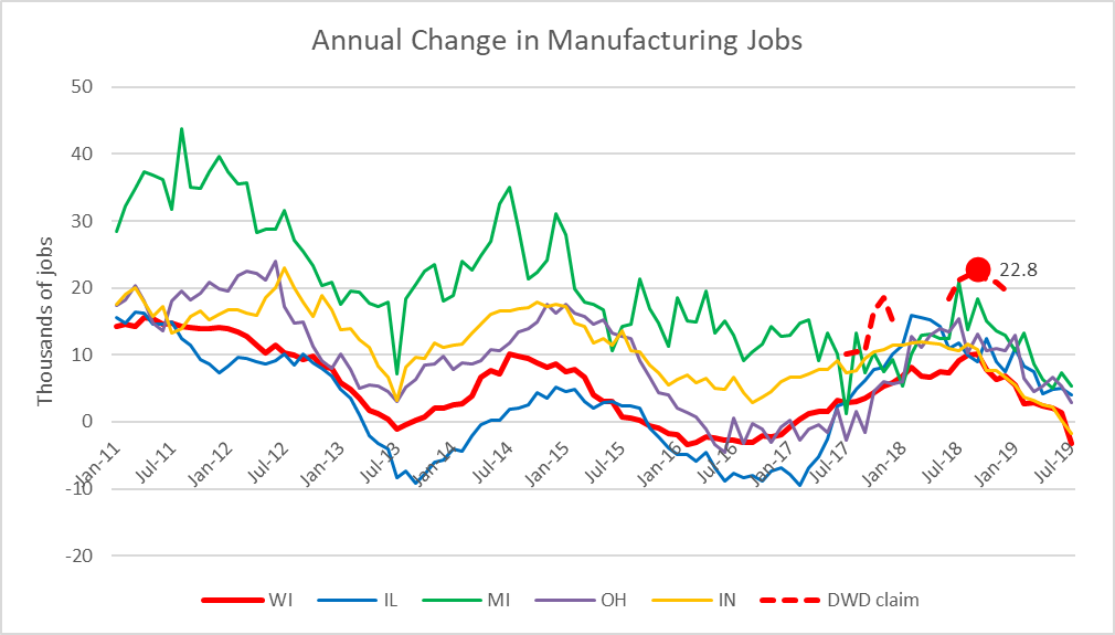 Annual Change in Manufacturing Jobs