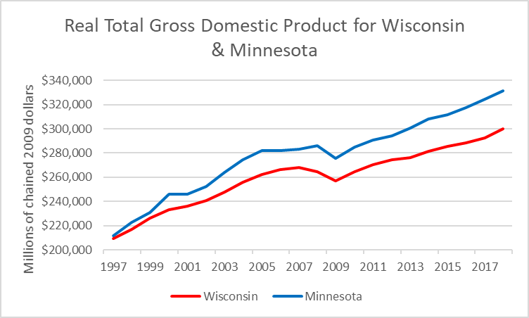 Real Total Gross Domestic Product for Wisconsin & Minnesota