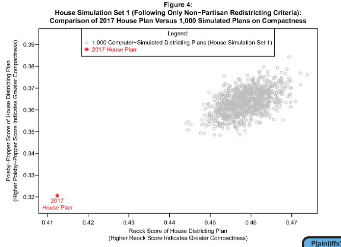 House Simulation Set 1 (Following Only Non-Partisan Redistricting Criteria): Comparison of 2017 House Plan Versus 1,000 Simulated Plans on Compactness