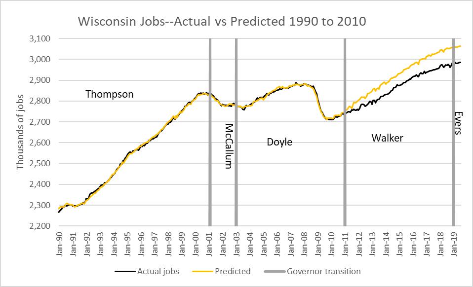 Wisconsin Jobs--Actual vs Predicted 1990 to 2010